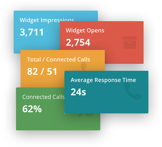 How Our Instant Callback Widget Works | ResponseiQ